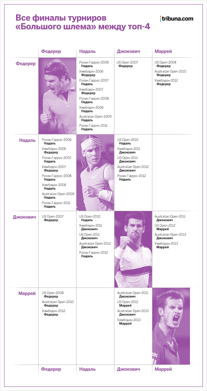 Все финалы турниров «Большого шлема» между теннисистами из топ-4
