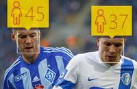Сколько на самом деле лет звездам украинского футбола