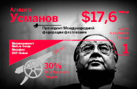 25 самых богатых людей российского спорта